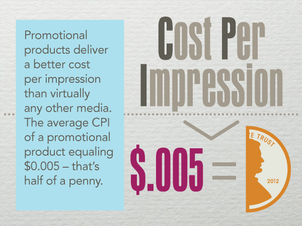10 Facts You Never Knew About Promotional Products